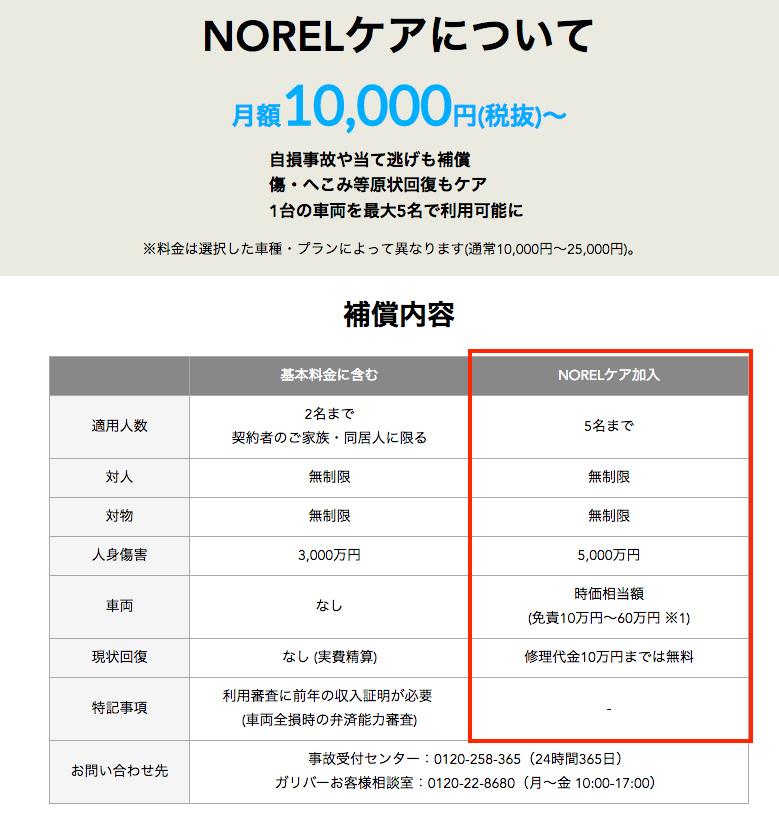 NORELケアの詳細